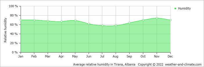 Average relative humidity in Tirana, Albania   Copyright © 2018 www.weather-and-climate.com