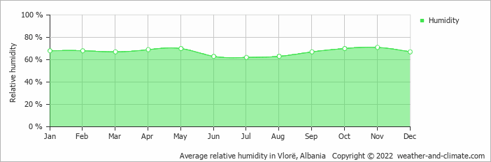 Average relative humidity in Vlorë, Albania   Copyright © 2018 www.weather-and-climate.com