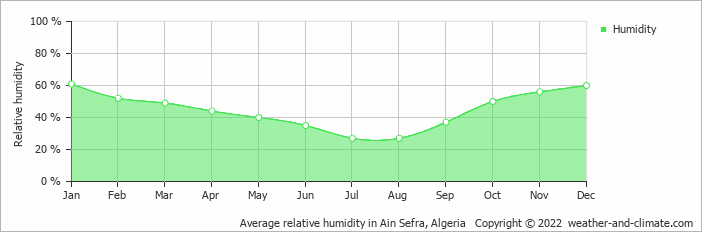 Average relative humidity in Ain Sefra, Algeria   Copyright © 2019 www.weather-and-climate.com