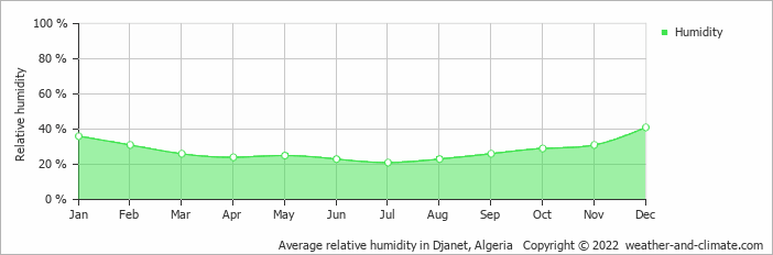 Average relative humidity in Djanet, Algeria   Copyright © 2019 www.weather-and-climate.com