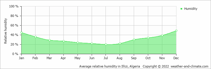 Average relative humidity in Illizi, Algeria   Copyright © 2013 www.weather-and-climate.com
