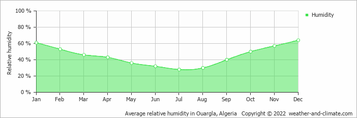 Average relative humidity in Ouargla, Algeria   Copyright © 2018 www.weather-and-climate.com