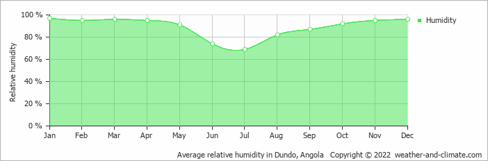Average relative humidity in Dundo, Angola   Copyright © 2020 www.weather-and-climate.com