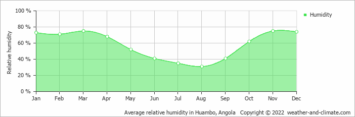 Average relative humidity in Huambo, Angola   Copyright © 2017 www.weather-and-climate.com