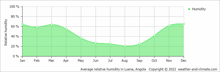Average relative humidity in Luena, Angola   Copyright © 2018 www.weather-and-climate.com