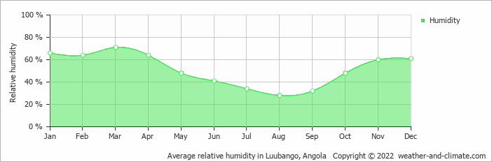 Average relative humidity in Luubango, Angola   Copyright © 2019 www.weather-and-climate.com
