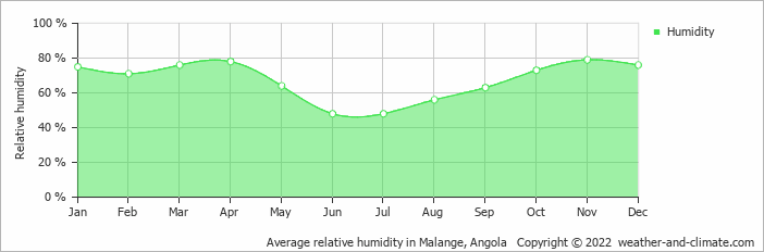 Average relative humidity in Malange, Angola   Copyright © 2019 www.weather-and-climate.com