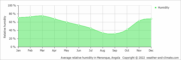 Average relative humidity in Menonque, Angola   Copyright © 2017 www.weather-and-climate.com