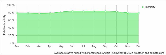 Average relative humidity in Mocamedes, Angola   Copyright © 2019 www.weather-and-climate.com