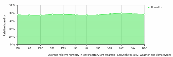 Average relative humidity in Sint Maarten, Sint Martin   Copyright © 2017 www.weather-and-climate.com