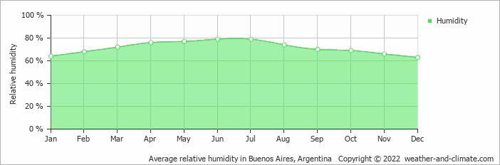 Average relative humidity in Buenos Aires, Argentina   Copyright © 2017 www.weather-and-climate.com
