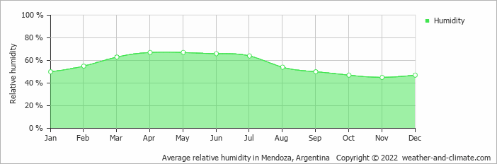 Average relative humidity in Mendoza, Argentina   Copyright © 2017 www.weather-and-climate.com