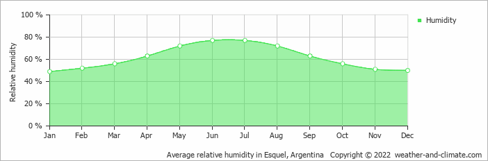 Average relative humidity in Esquel, Argentina   Copyright © 2017 www.weather-and-climate.com