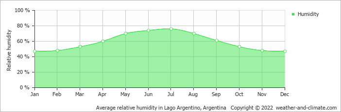 Average relative humidity in Lago Argentino, Argentina   Copyright © 2015 www.weather-and-climate.com
