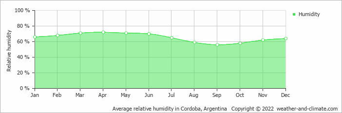Average relative humidity in Cordoba, Argentina   Copyright © 2017 www.weather-and-climate.com