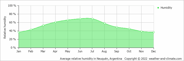 Average relative humidity in Neuquén, Argentina   Copyright © 2017 www.weather-and-climate.com