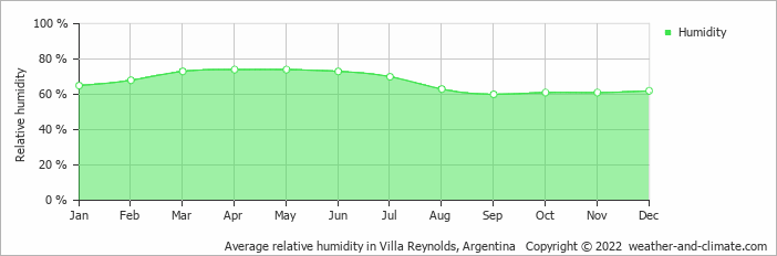 Average relative humidity in Villa Reynolds, Argentina   Copyright © 2018 www.weather-and-climate.com
