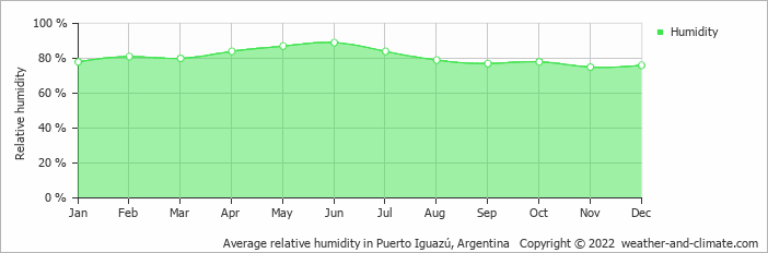 Average relative humidity in Puerto Iguazú, Argentina   Copyright © 2019 www.weather-and-climate.com
