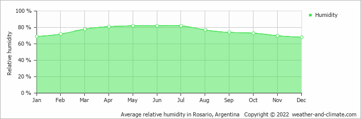 Average relative humidity in Rosario, Argentina   Copyright © 2018 www.weather-and-climate.com