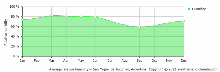 Average relative humidity in San Miguel de Tucumán, Argentina   Copyright © 2019 www.weather-and-climate.com