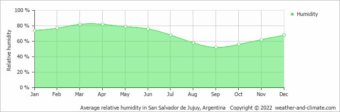 Average relative humidity in Oran, Argentina   Copyright © 2018 www.weather-and-climate.com