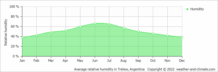 Average relative humidity in Trelew, Argentina   Copyright © 2013 www.weather-and-climate.com