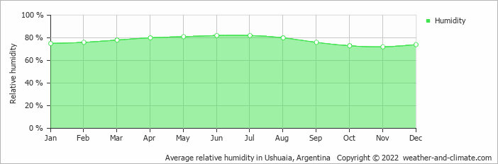 Average relative humidity in Ushuaia, Argentina   Copyright © 2019 www.weather-and-climate.com