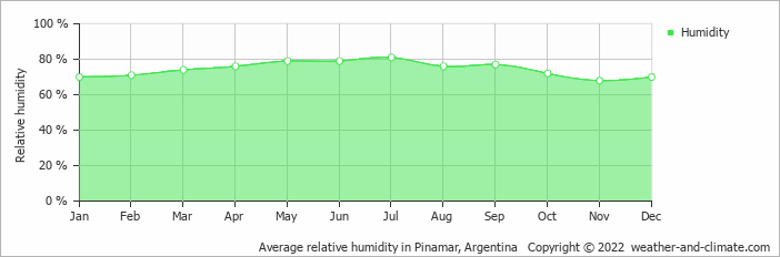Average relative humidity in Mar del Plata, Argentina   Copyright © 2019 www.weather-and-climate.com