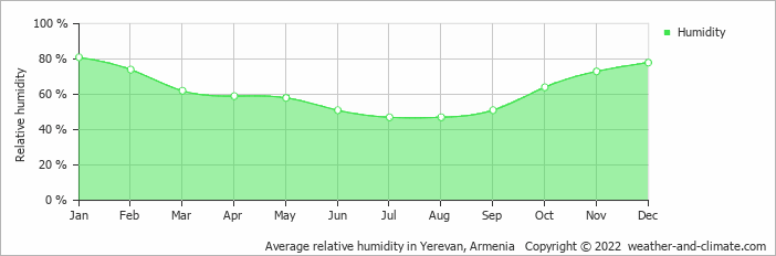 Average relative humidity in Erewan, Armenia   Copyright © 2018 www.weather-and-climate.com
