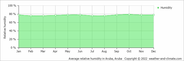 Average relative humidity in Aruba, Aruba   Copyright © 2018 www.weather-and-climate.com