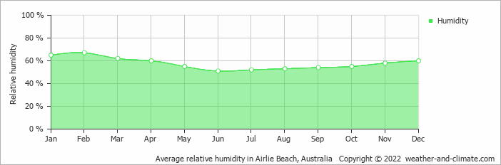 Average relative humidity in Townsville, Australia   Copyright © 2017 www.weather-and-climate.com