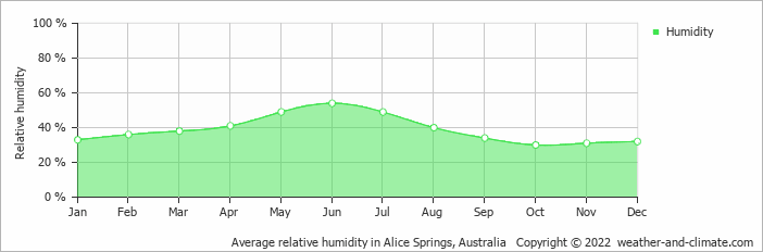 Average relative humidity in Alice Springs, Australia   Copyright © 2017 www.weather-and-climate.com