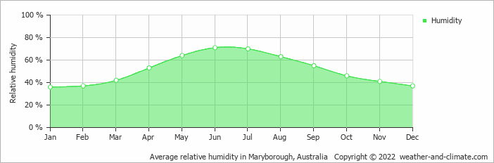 Average relative humidity in Melbourne, Australia   Copyright © 2018 www.weather-and-climate.com