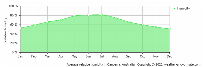 Average relative humidity in Canberra, Australia   Copyright © 2020 www.weather-and-climate.com