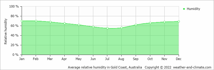 Average relative humidity in Brisbane, Australia   Copyright © 2017 www.weather-and-climate.com