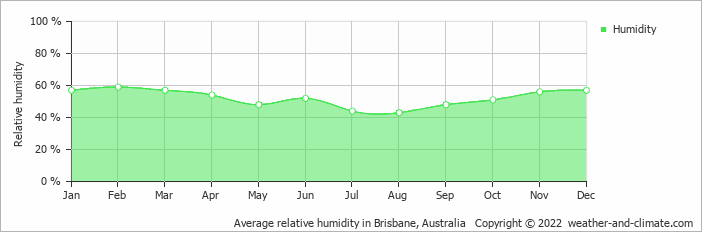 Average relative humidity in Brisbane, Australia   Copyright © 2020 www.weather-and-climate.com