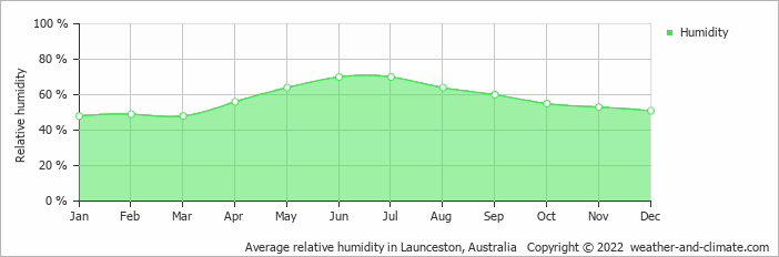 Average relative humidity in Launceston, Tasmania   Copyright © 2017 www.weather-and-climate.com