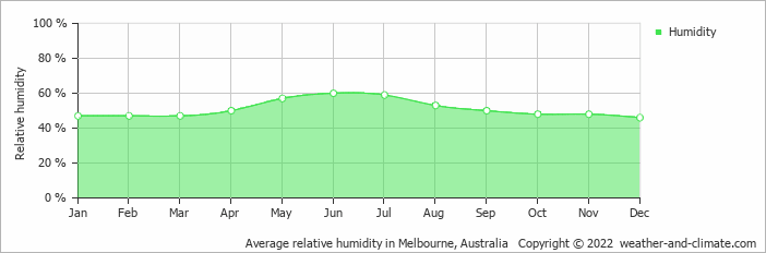 Average relative humidity in Melbourne, Australia   Copyright © 2013 www.weather-and-climate.com