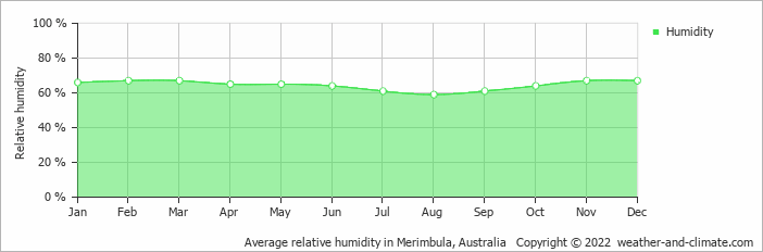 Average relative humidity in Canberra, Australia   Copyright © 2018 www.weather-and-climate.com