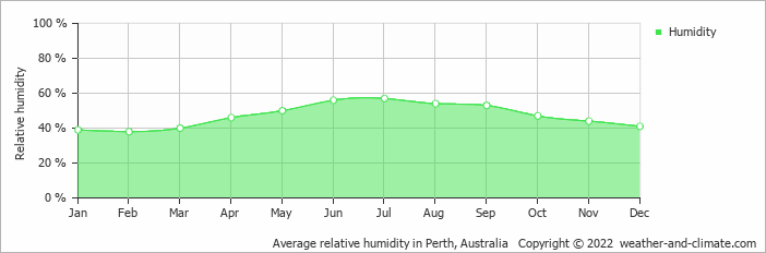 Average relative humidity in Perth, Australia   Copyright © 2017 www.weather-and-climate.com