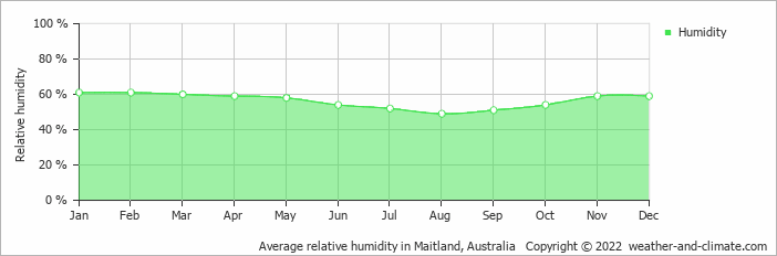 Average relative humidity in Sydney, Australia   Copyright © 2020 www.weather-and-climate.com