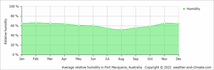 Average relative humidity in Coffs Harbour, Australia   Copyright © 2018 www.weather-and-climate.com