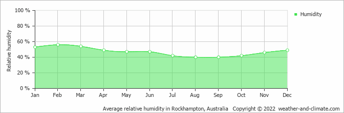 Average relative humidity in Brisbane, Australia   Copyright © 2018 www.weather-and-climate.com