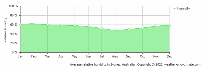 Average relative humidity in Sydney, Australia   Copyright © 2013 www.weather-and-climate.com