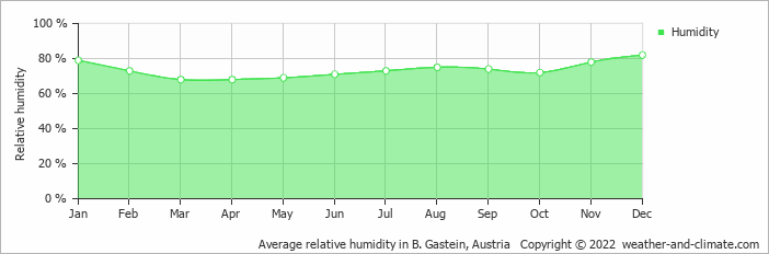 Average relative humidity in B. Gastein, Austria   Copyright © 2018 www.weather-and-climate.com