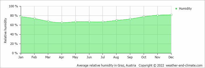 Average relative humidity in Graz, Austria   Copyright © 2018 www.weather-and-climate.com