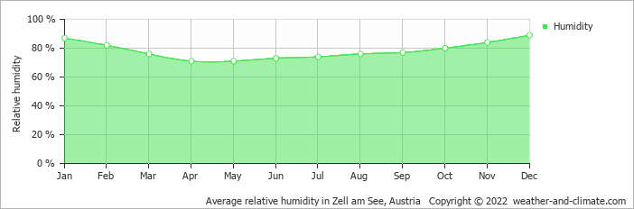 Average relative humidity in Zell am See, Austria   Copyright © 2018 www.weather-and-climate.com