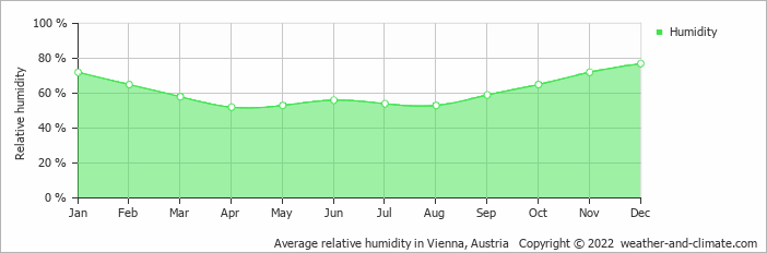 Weather And Climate Monthly Averages Vienna Austria - Austria climate map