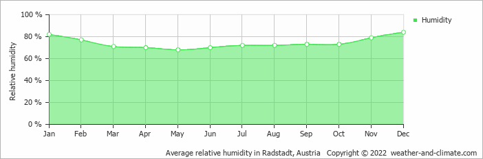 Average relative humidity in Radstadt, Austria   Copyright © 2018 www.weather-and-climate.com