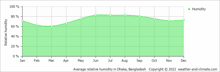 Average relative humidity in Dhaka, Bangladesh   Copyright © 2020 www.weather-and-climate.com